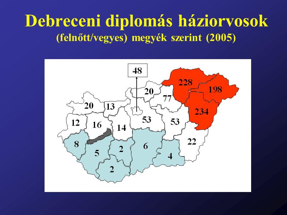 Debreceni diplomás háziorvosok (felnőtt/vegyes) megyék szerint (2005)