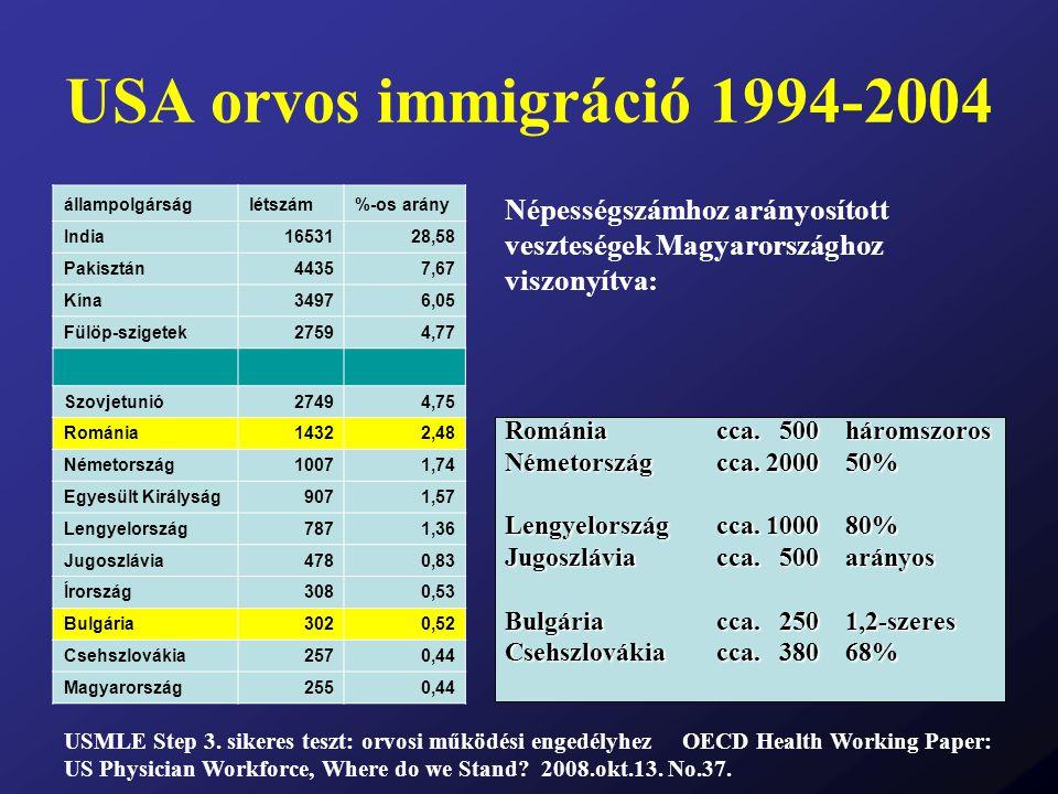 USA orvos immigráció 1994-2004 állampolgárság. létszám. %-os arány. India. 16531. 28,58. Pakisztán.