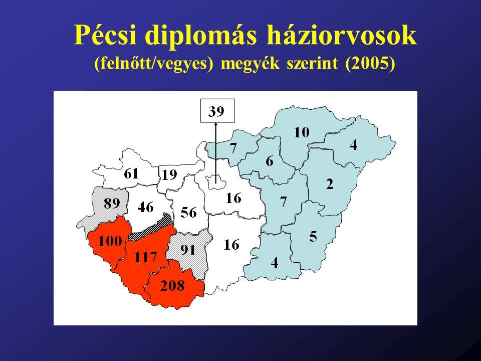 Pécsi diplomás háziorvosok (felnőtt/vegyes) megyék szerint (2005)