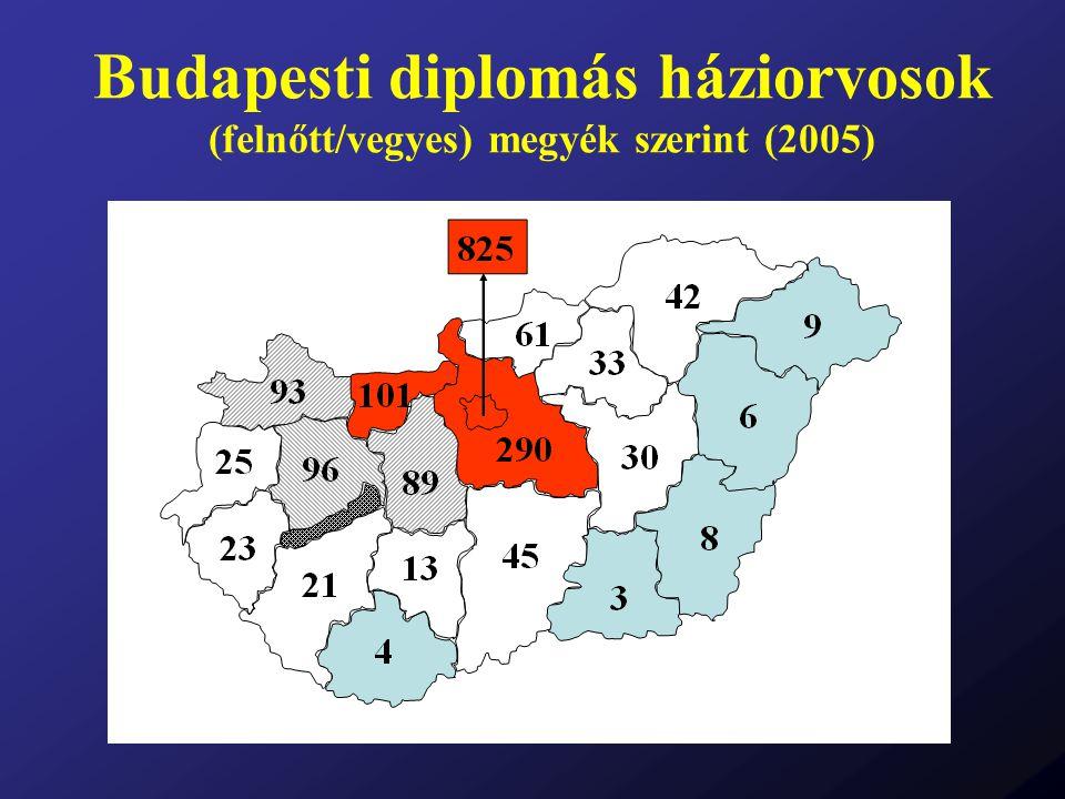 Budapesti diplomás háziorvosok (felnőtt/vegyes) megyék szerint (2005)