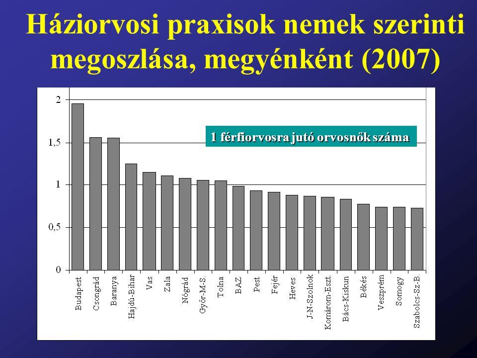 Háziorvosi praxisok nemek szerinti megoszlása, megyénként (2007)