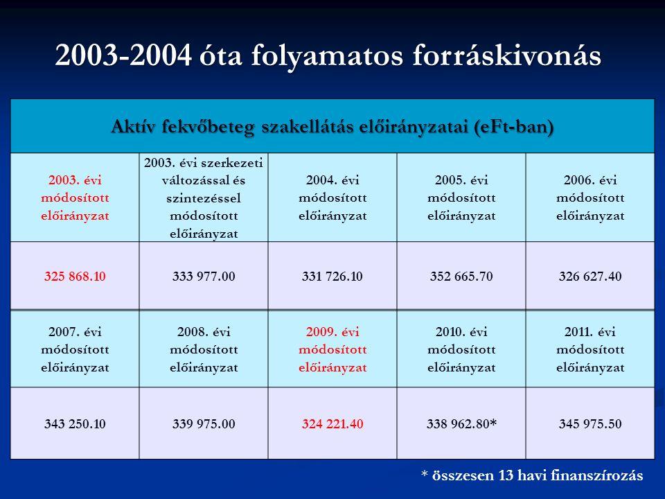 2003-2004 óta folyamatos forráskivonás