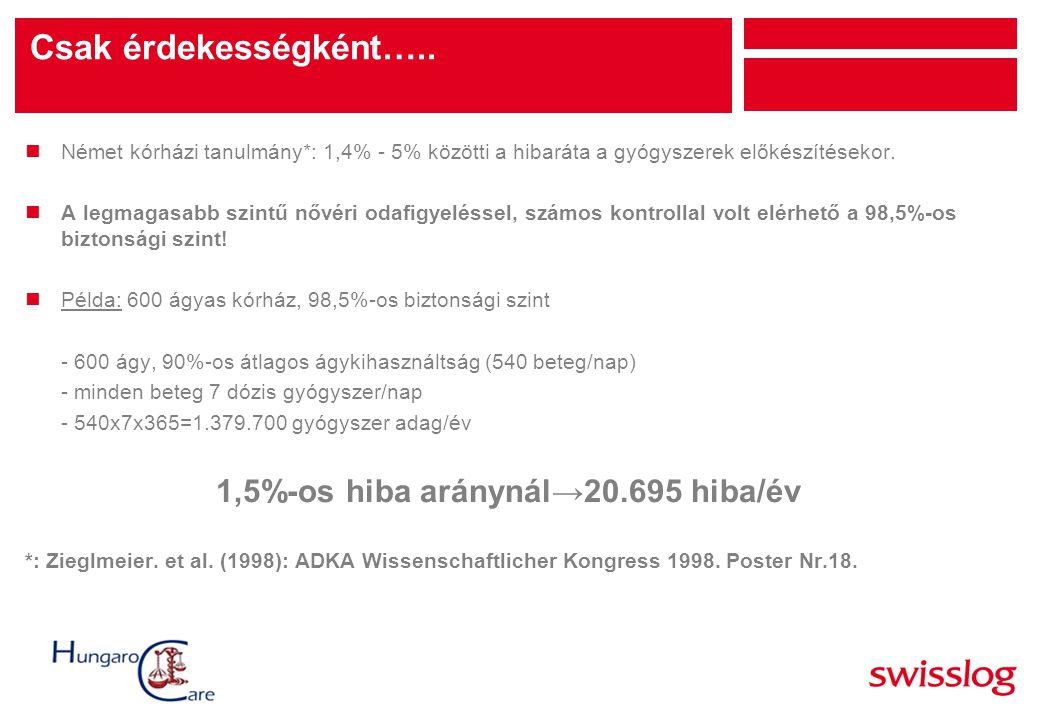 1,5%-os hiba aránynál→20.695 hiba/év