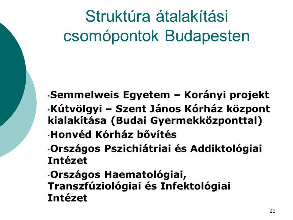 Struktúra átalakítási csomópontok Budapesten