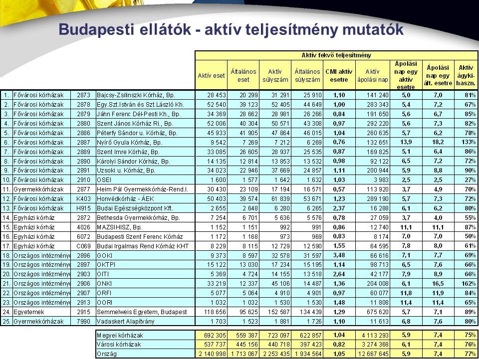 Budapesti ellátók - aktív teljesítmény mutatók