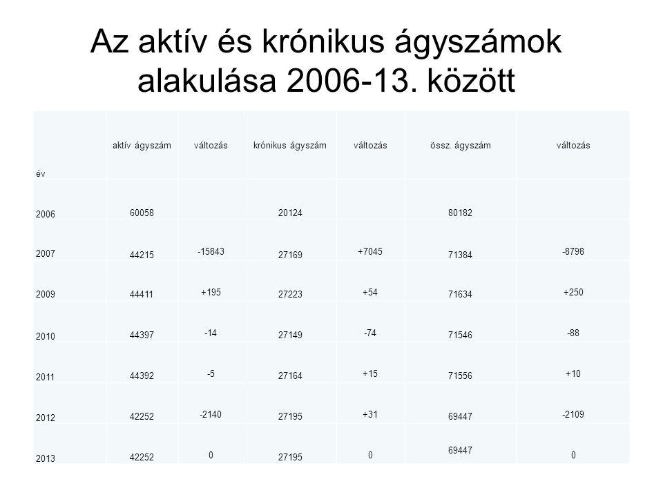 Az aktív és krónikus ágyszámok alakulása 2006-13. között