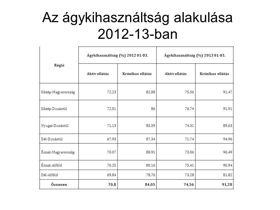 Az ágykihasználtság alakulása 2012-13-ban