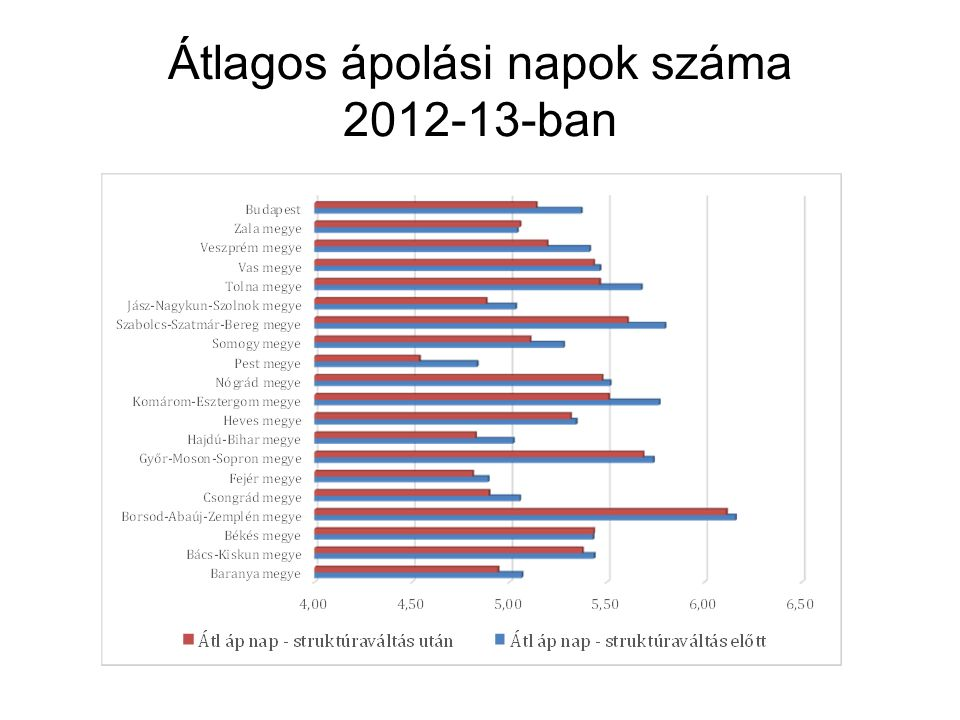 Átlagos ápolási napok száma 2012-13-ban