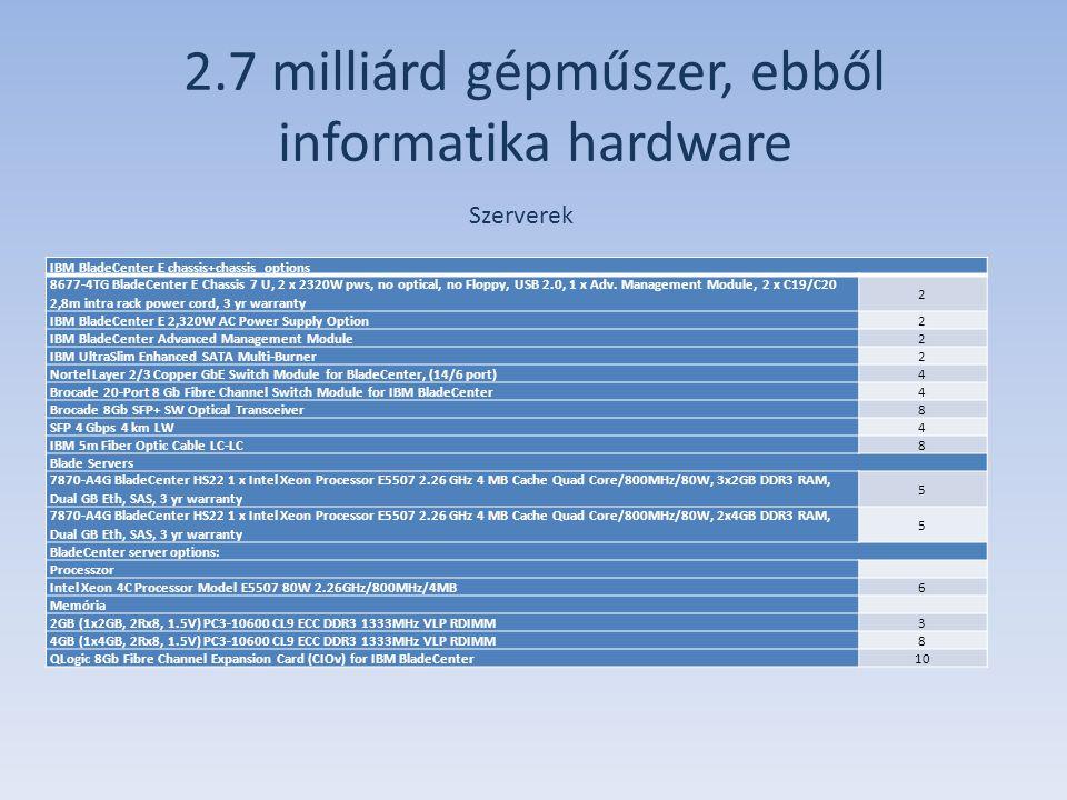2.7 milliárd gépműszer, ebből informatika hardware