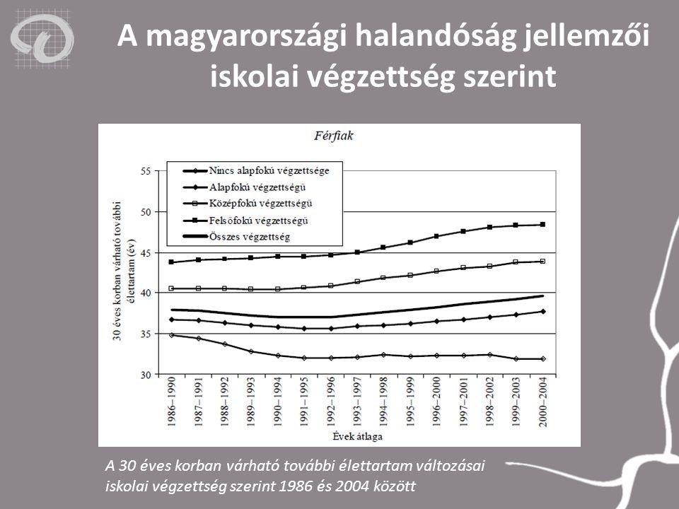 A magyarországi halandóság jellemzői iskolai végzettség szerint