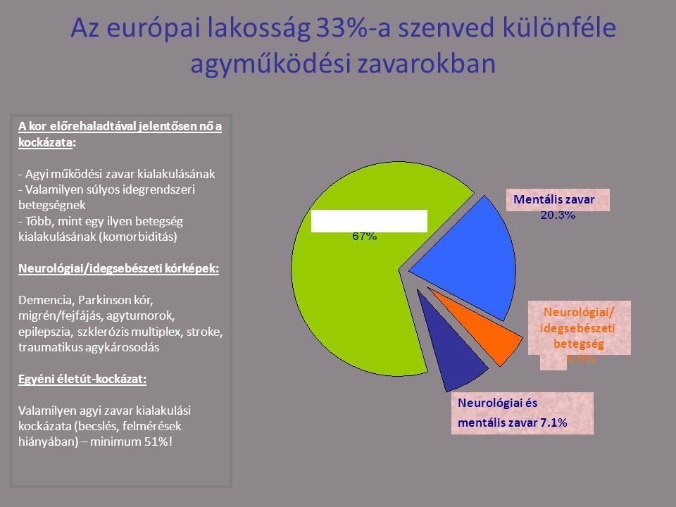 Az európai lakosság 33%-a szenved különféle agyműködési zavarokban