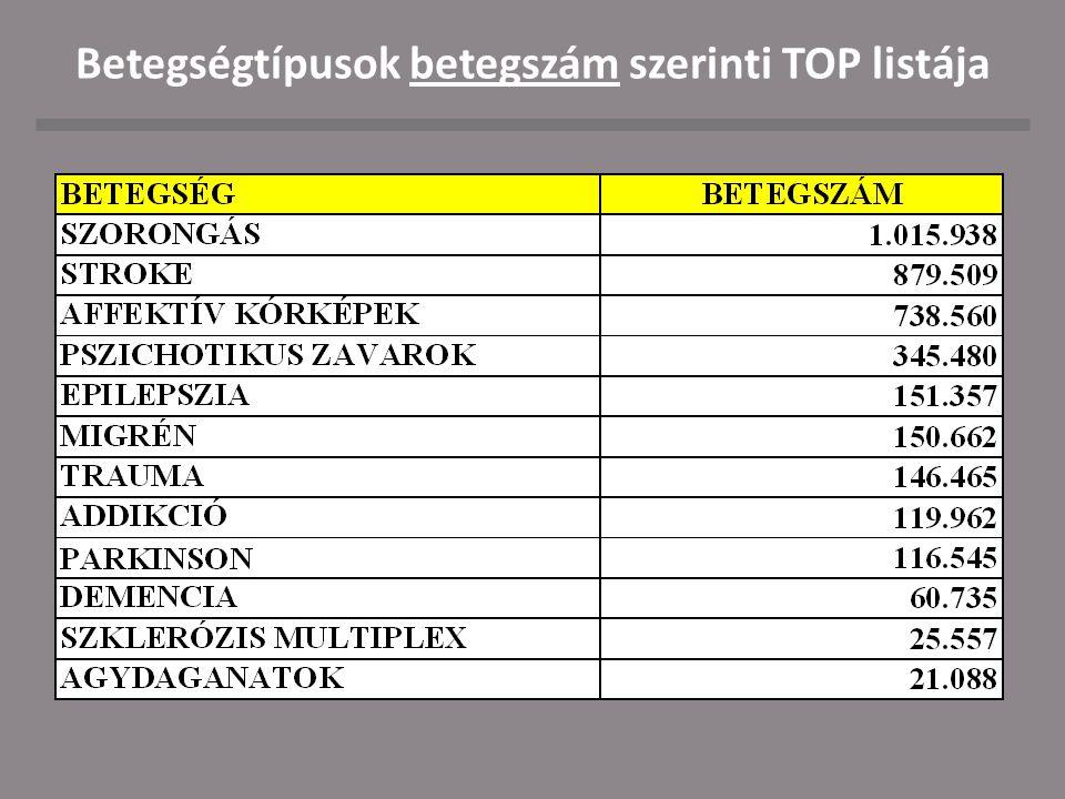 Betegségtípusok betegszám szerinti TOP listája