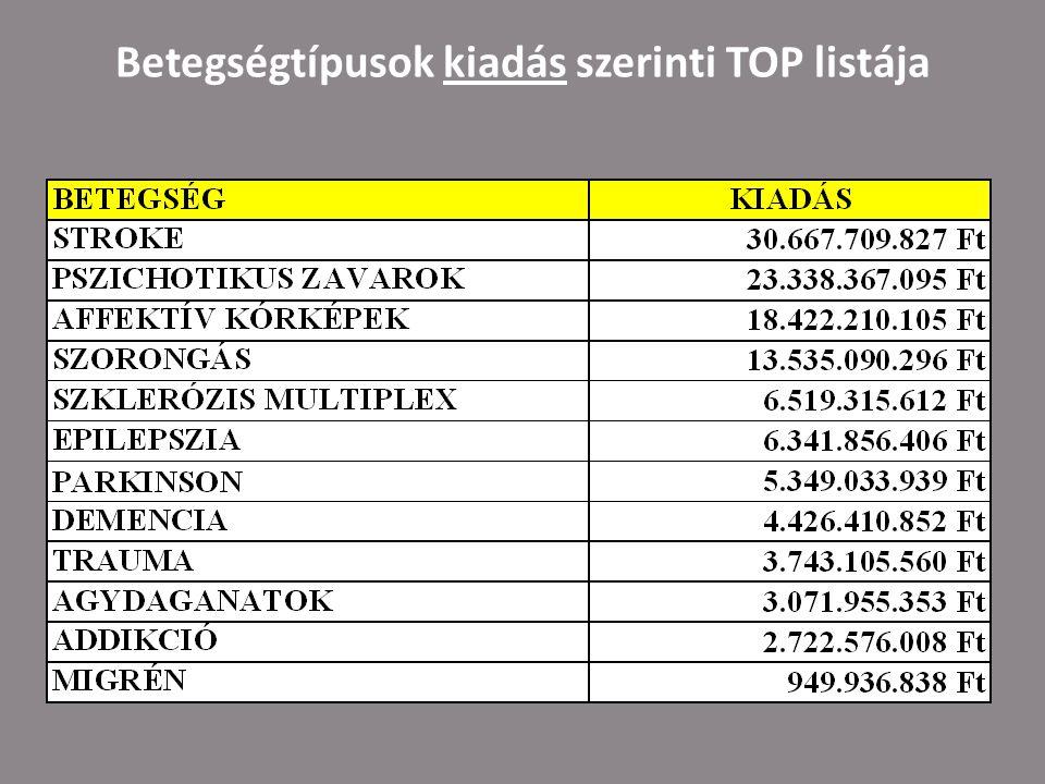 Betegségtípusok kiadás szerinti TOP listája