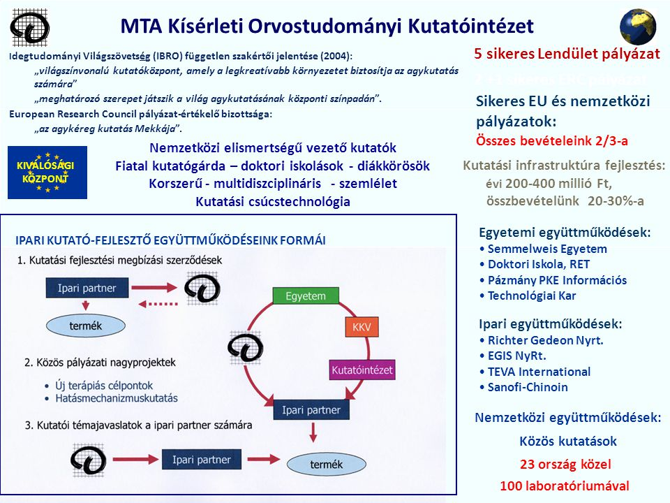 MTA Kísérleti Orvostudományi Kutatóintézet