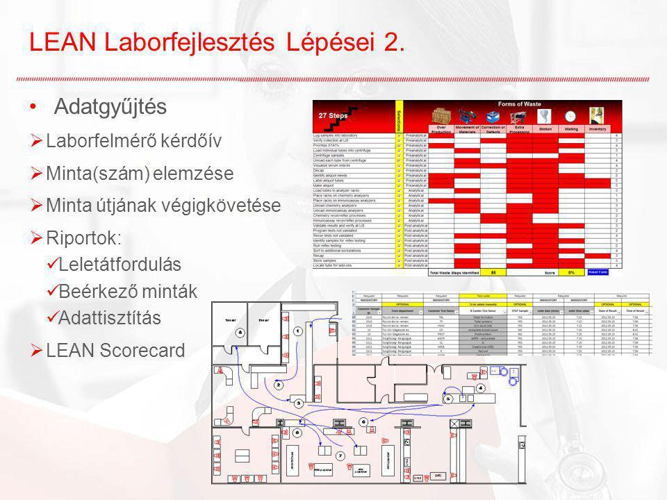LEAN Laborfejlesztés Lépései 2.