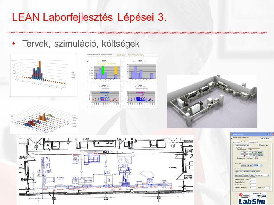 LEAN Laborfejlesztés Lépései 3.