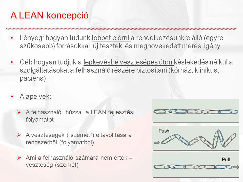 A LEAN koncepció