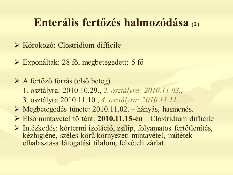 Enterális fertőzés halmozódása (2)