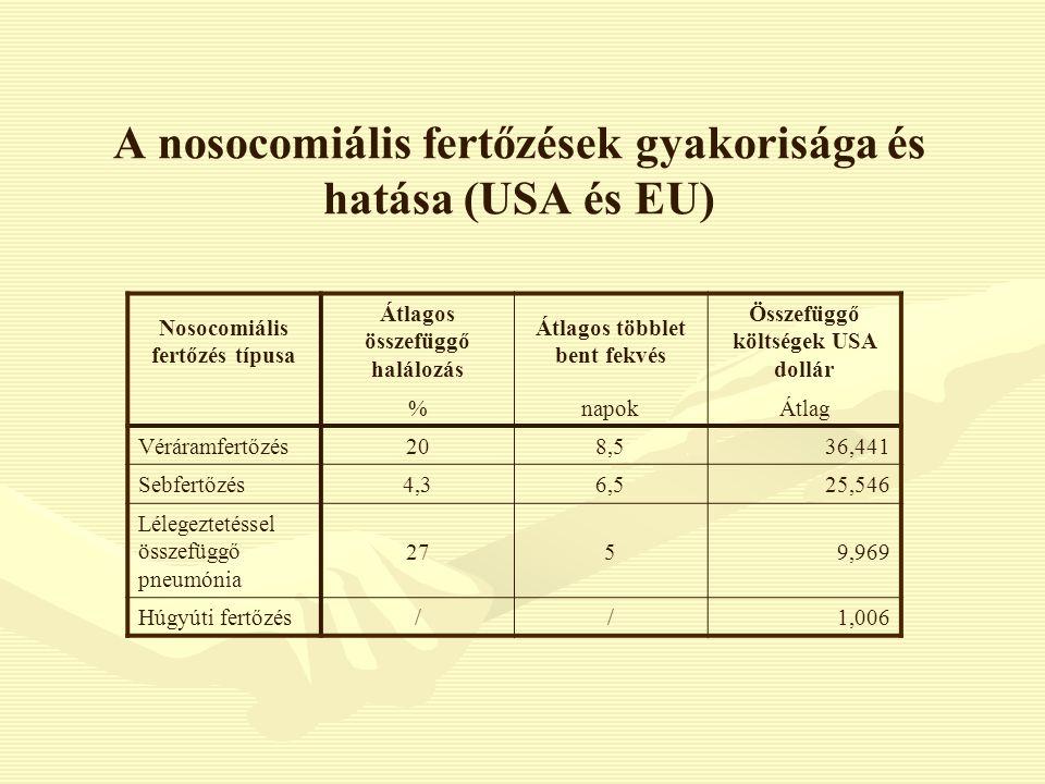 A nosocomiális fertőzések gyakorisága és hatása (USA és EU)