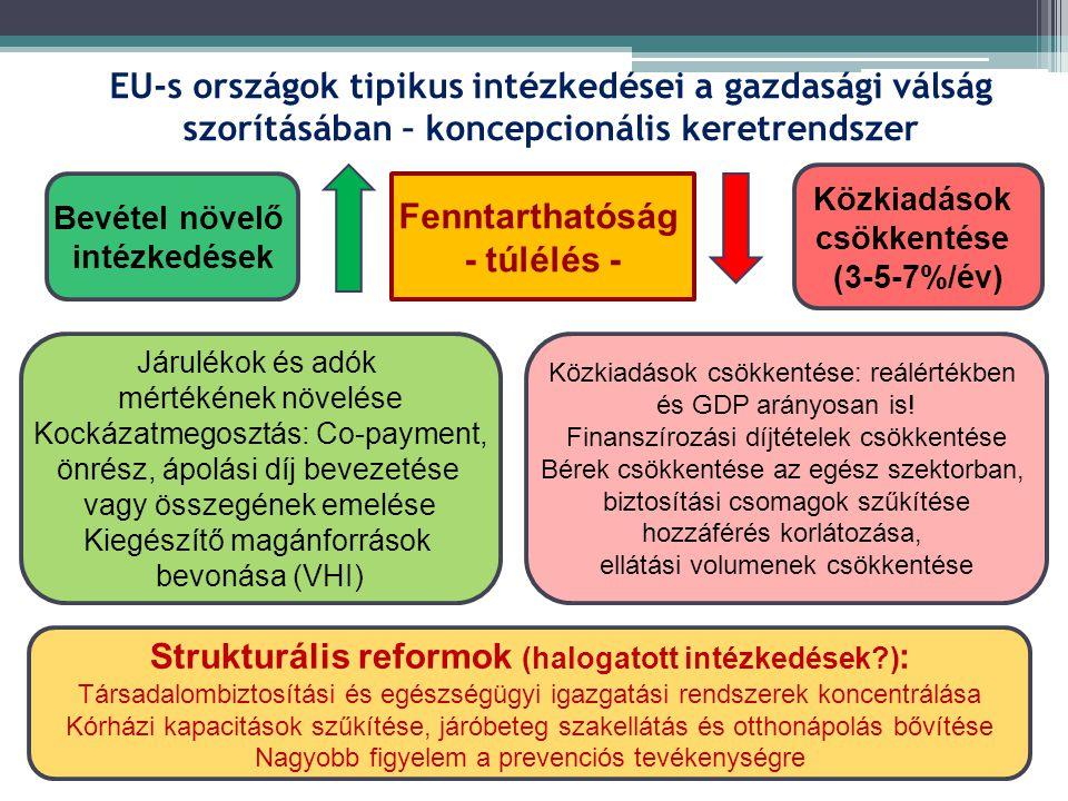 Strukturális reformok (halogatott intézkedések ):
