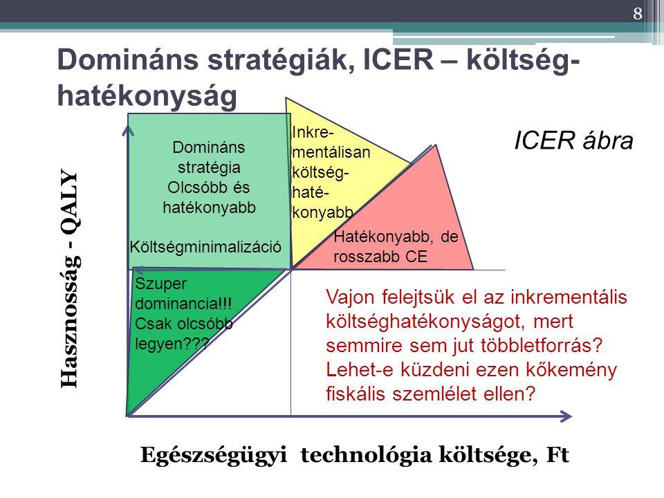 Domináns stratégiák, ICER – költség-hatékonyság