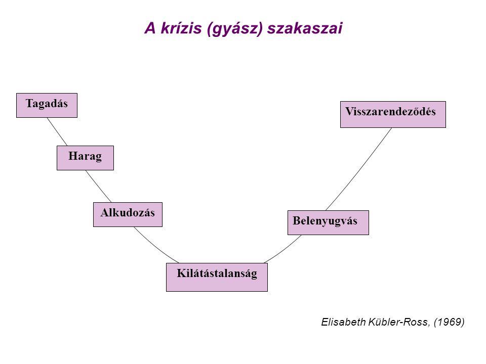 A krízis (gyász) szakaszai