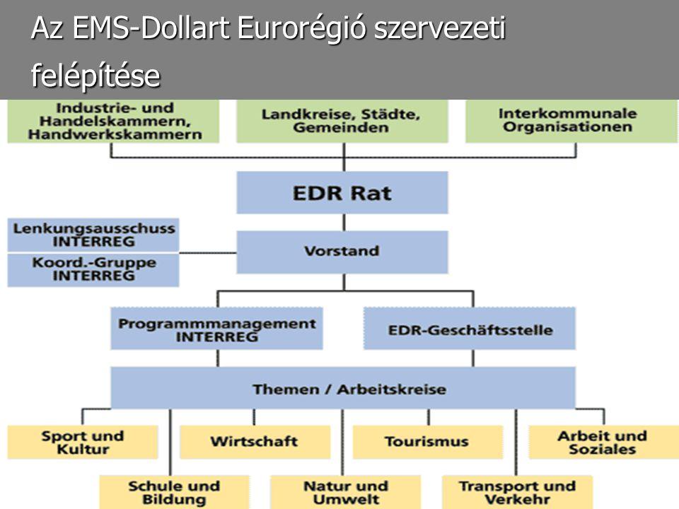 Az EMS-Dollart Eurorégió szervezeti felépítése