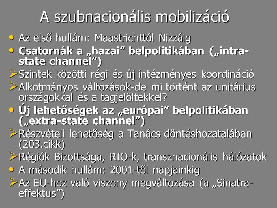 A szubnacionális mobilizáció