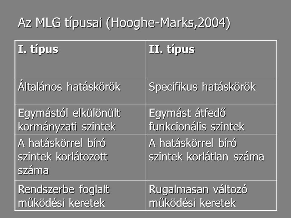 Az MLG típusai (Hooghe-Marks,2004)