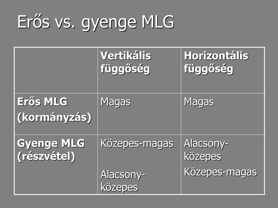 Erős vs. gyenge MLG Vertikális függőség Horizontális függőség Erős MLG