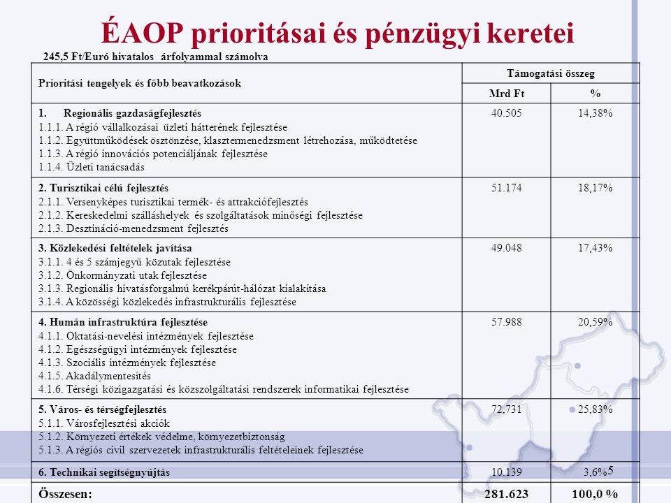 ÉAOP prioritásai és pénzügyi keretei
