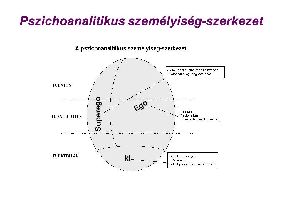 Pszichoanalitikus személyiség-szerkezet
