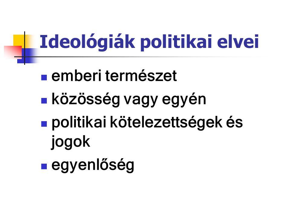 Ideológiák politikai elvei