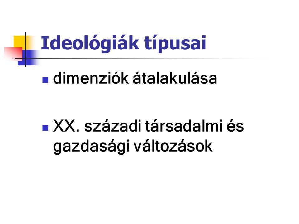 Ideológiák típusai dimenziók átalakulása