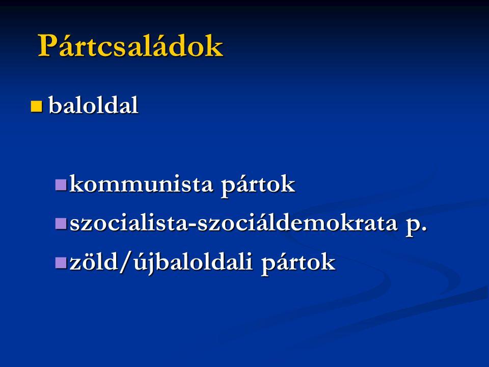 Pártcsaládok baloldal kommunista pártok