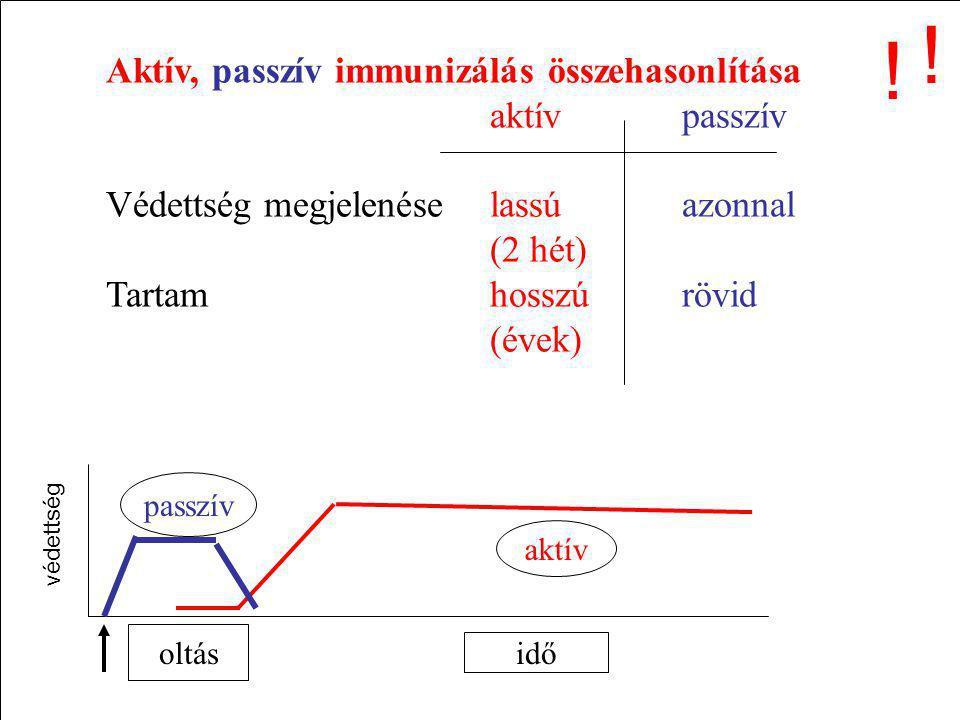 ! ! Aktív, passzív immunizálás összehasonlítása aktív passzív
