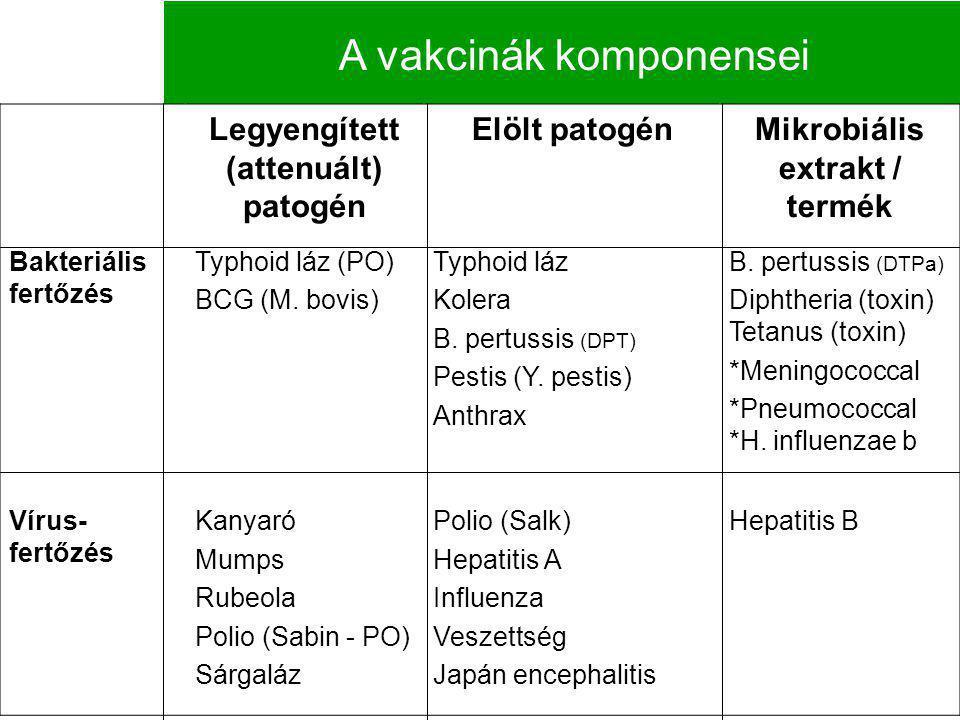 Legyengített (attenuált) patogén