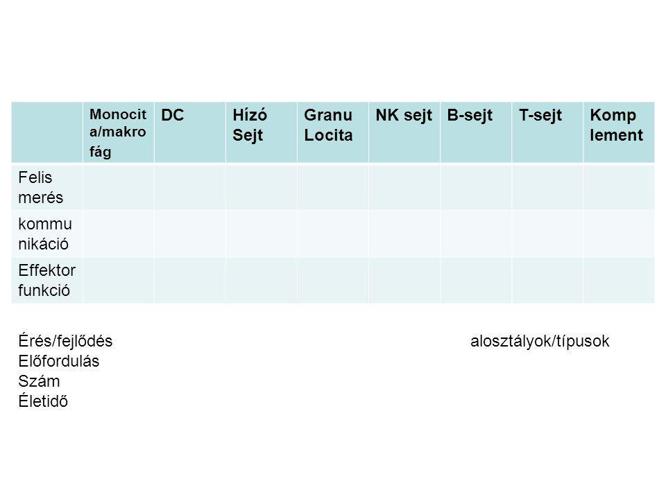 Érés/fejlődés alosztályok/típusok Előfordulás Szám Életidő