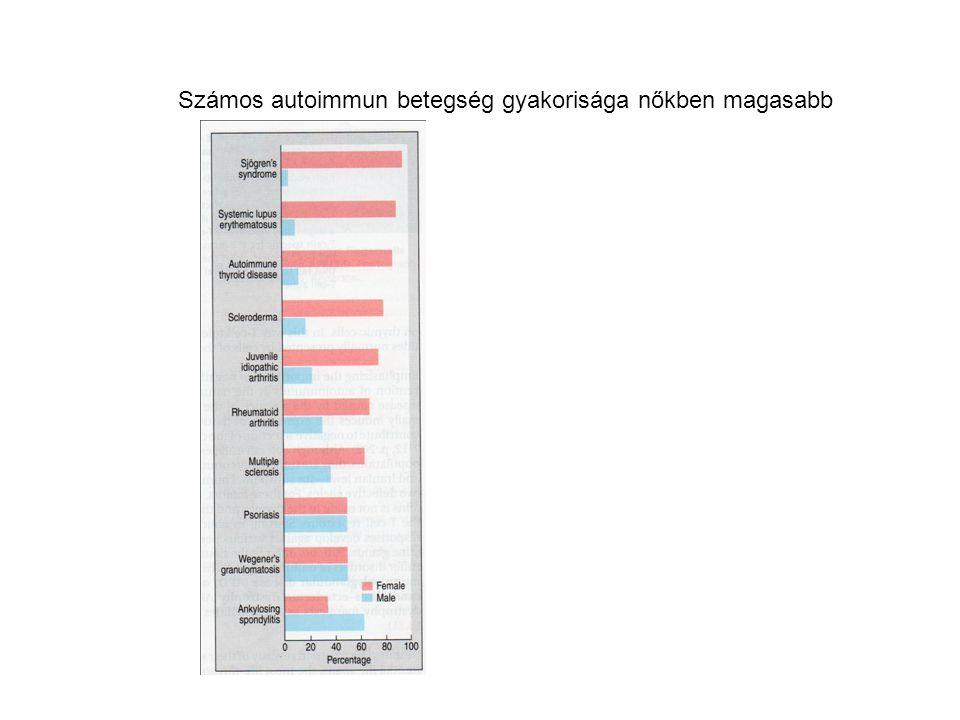 Számos autoimmun betegség gyakorisága nőkben magasabb