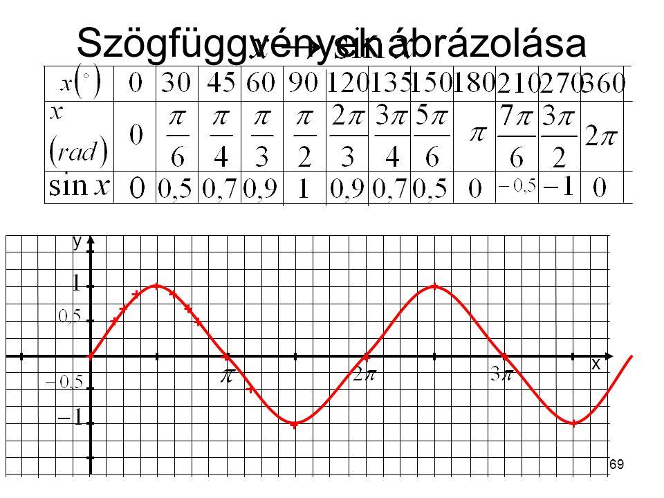 Szögfüggvények ábrázolása