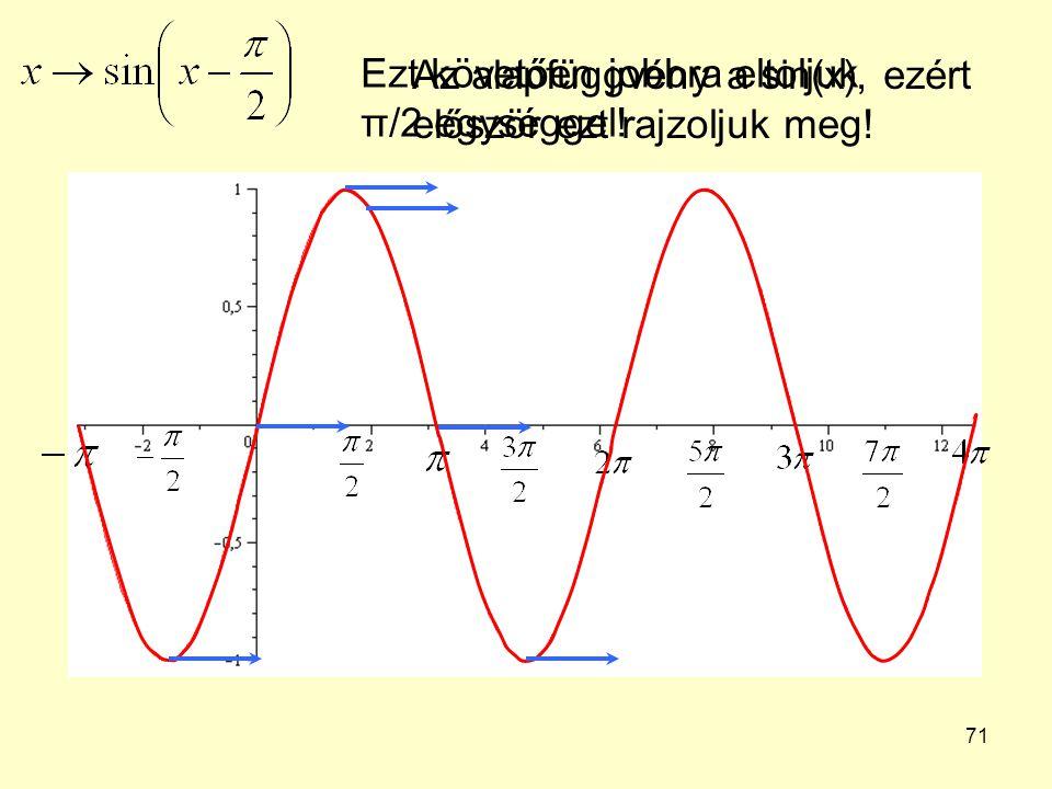Ezt követően jobbra eltoljuk π/2 egységgel!