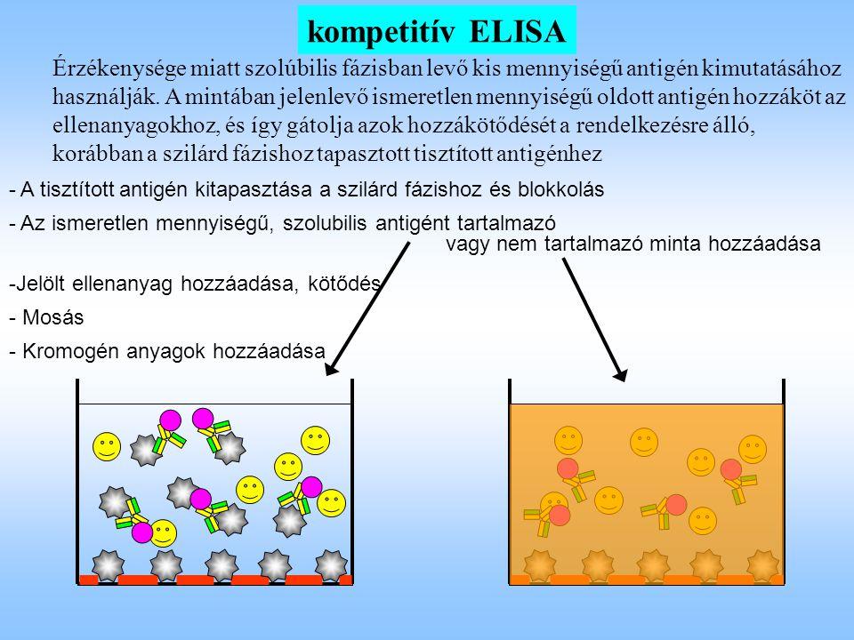 kompetitív ELISA