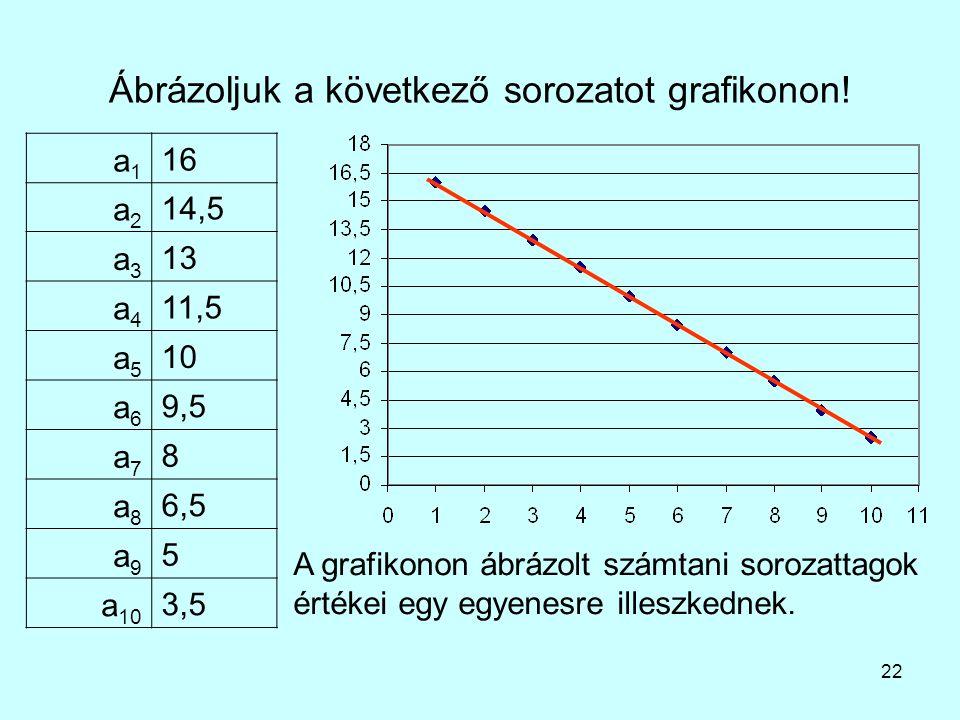 Ábrázoljuk a következő sorozatot grafikonon!