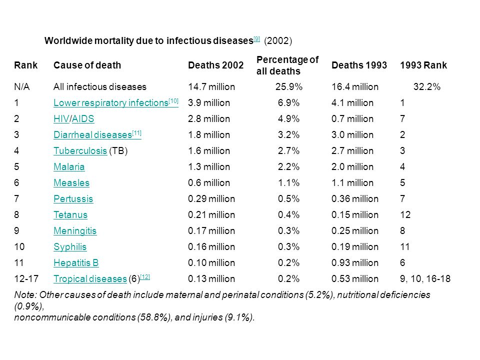 Worldwide mortality due to infectious diseases[9] (2002) Rank