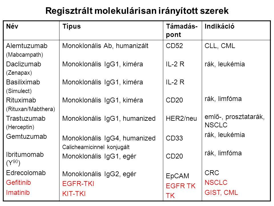 Regisztrált molekulárisan irányított szerek