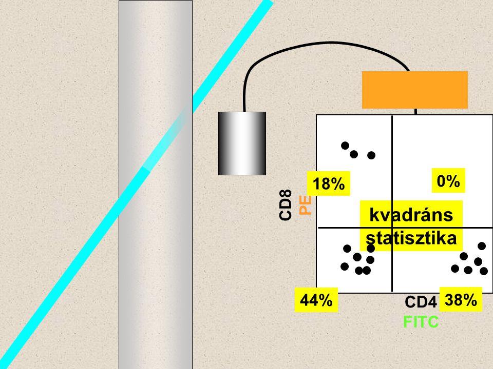 kvadráns statisztika 18% 0% CD8 PE 44% CD4 FITC 38%