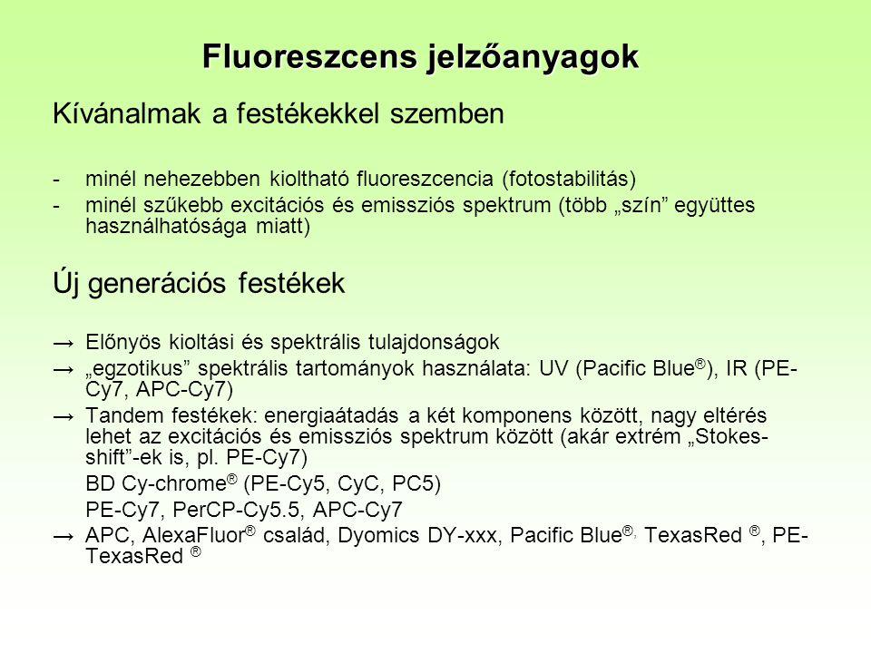 Fluoreszcens jelzőanyagok