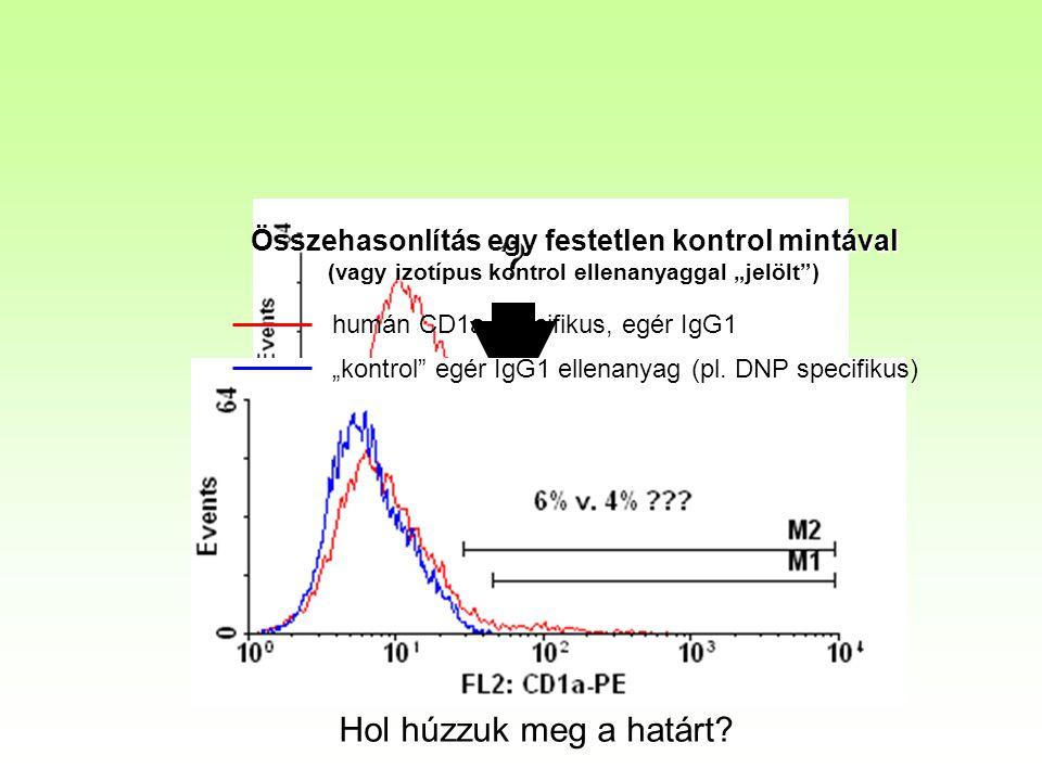 """Összehasonlítás egy festetlen kontrol mintával (vagy izotípus kontrol ellenanyaggal """"jelölt ) humán CD1a specifikus, egér IgG1."""