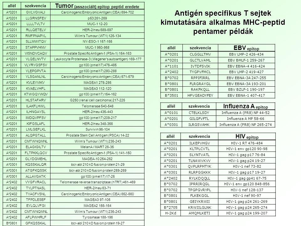 allél szekvencia. Tumor (asszociált) epitop peptid eredete. A*0201. GVLVGVALI. Carcinogenic Embryonic Antigen (CEA) 694-702.