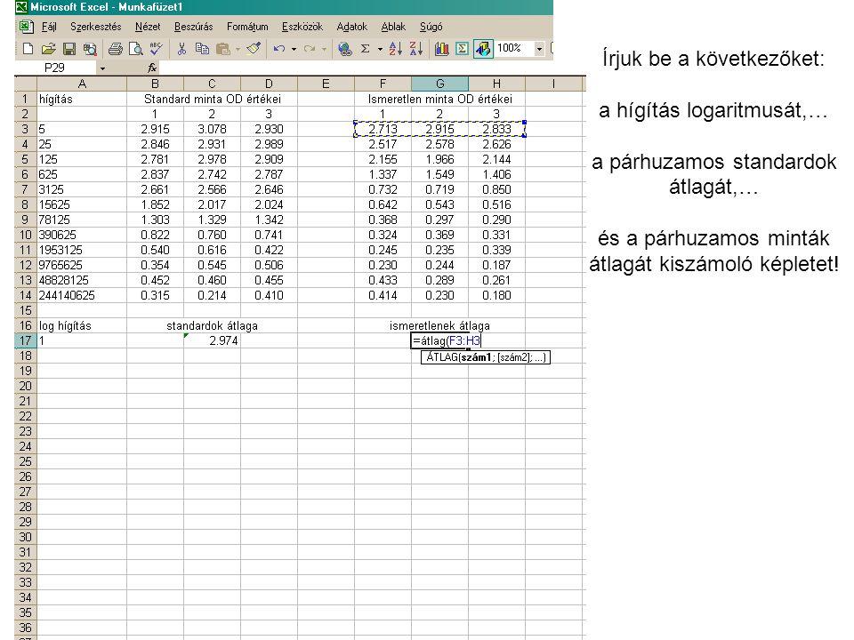 Írjuk be a következőket: a hígítás logaritmusát,…